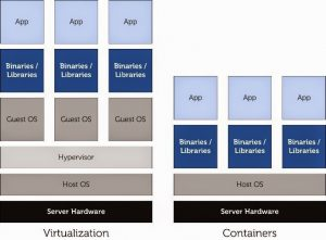 container-hosting